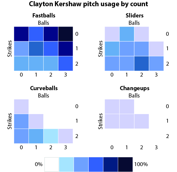 clayton-kershaw-pitches-by-count-2014